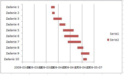 Wykres gantta w arkuszu kalkulacyjnym excel analityk danych kolejnym krokiem jest pozbycie si nazw serii legendy ustawiamy kursor na nazwach i usuwamy przyciskiem delete ccuart Choice Image