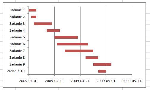 Wykres gantta w arkuszu kalkulacyjnym excel analityk danych jako samodzielne zadanie polecam poprawienie wykresu w taki sposb eby na osi poziomej jako ostatnia data pojawiaa si data zakoczenia projektu ccuart Choice Image